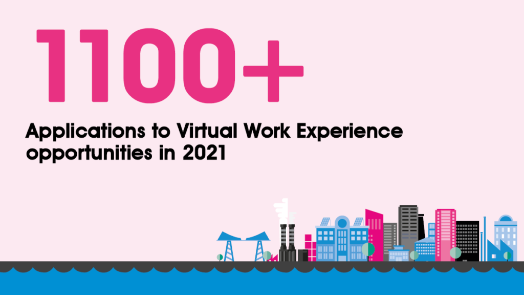 We've received over 1100 applications to our VWEX programmes in just over five months.